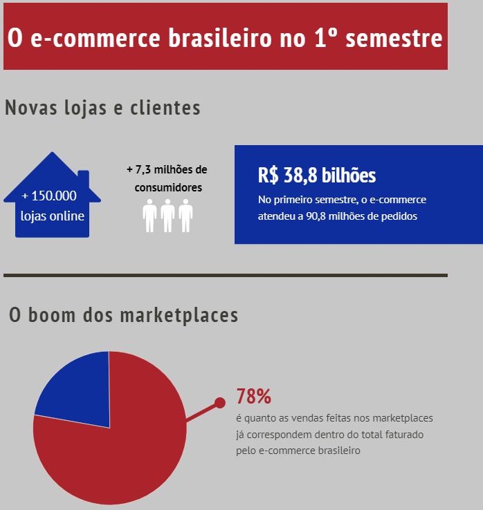 Dados da Revista Exame (Agosto 2020) referente a novas lojas online no primeiro semestre de 2020